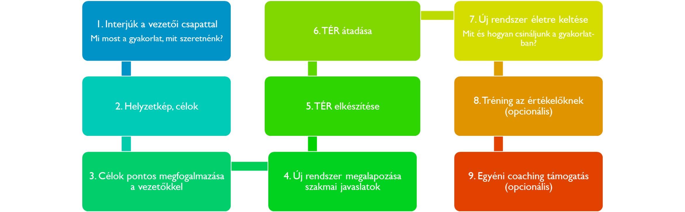 teljesítményértékelési rendszer kidolgozása